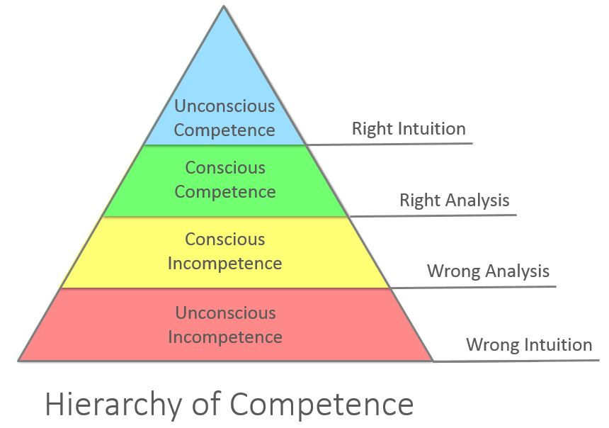 Competence_Hierarchy_adapted_from_Noel_Burch_by_Igor_Kokcharov